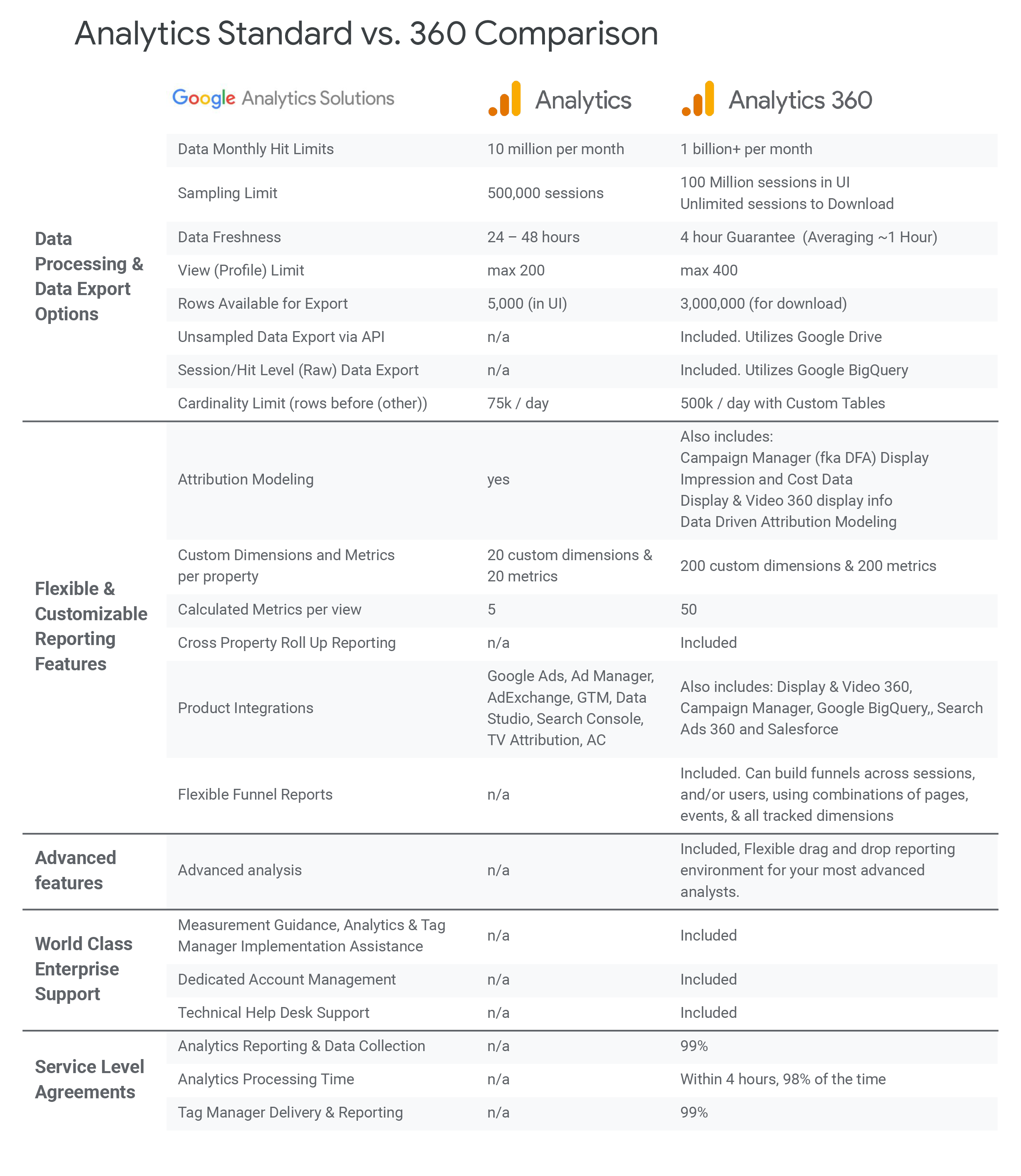 Google Analytics VS Google Analytics 360