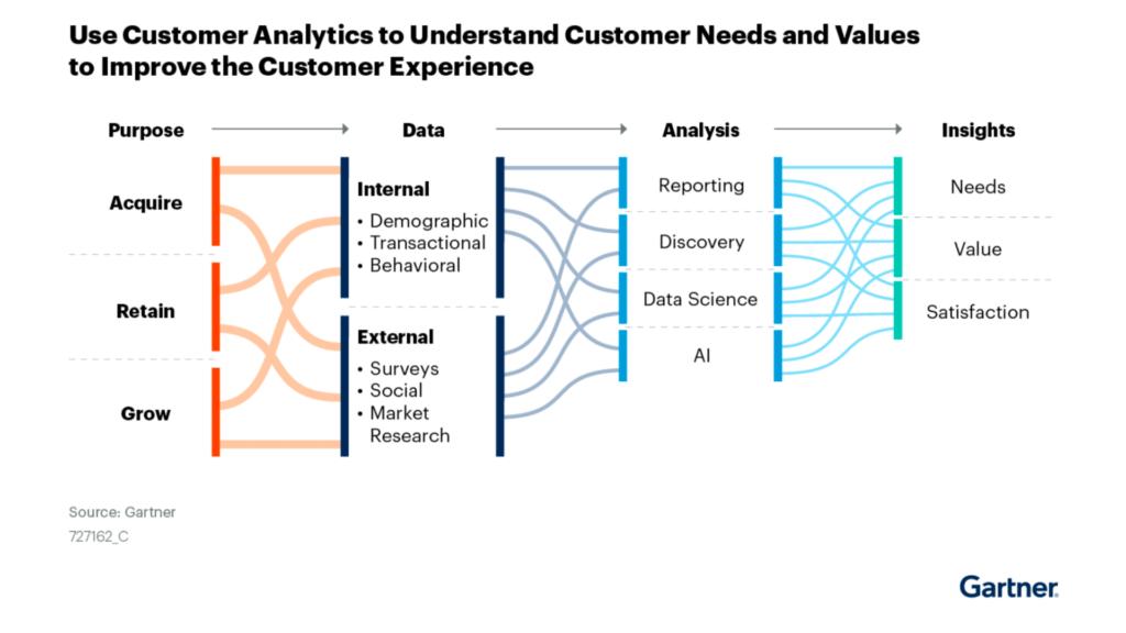 การทำ Customer Analytics เพื่อเข้าใจความต้องการของลูกค้า และสร้างประสบการณ์ที่ดีขึ้น