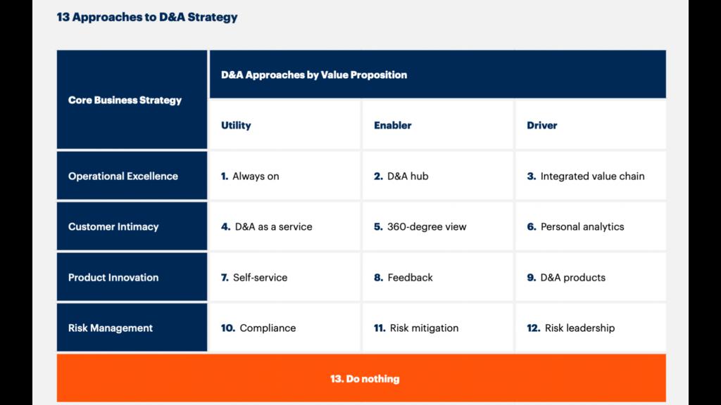 Data and Analytics Strategy